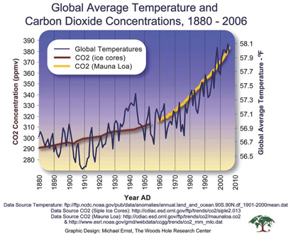 Notice the constant increase of temperature and carbon emissions